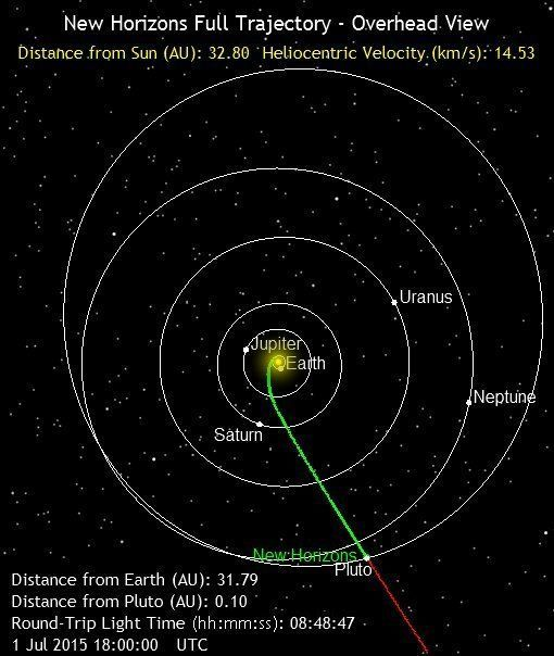 """This image shows New Horizons' current position (7/1/2015) along its full planned trajectory. The green segment of the line shows where New Horizons has traveled since launch; the red indicates the spacecraft's future path. Positions of stars with magnitude 12 or brighter are shown from this perspective, which is above the Sun and """"north"""" of Earth's orbit."""