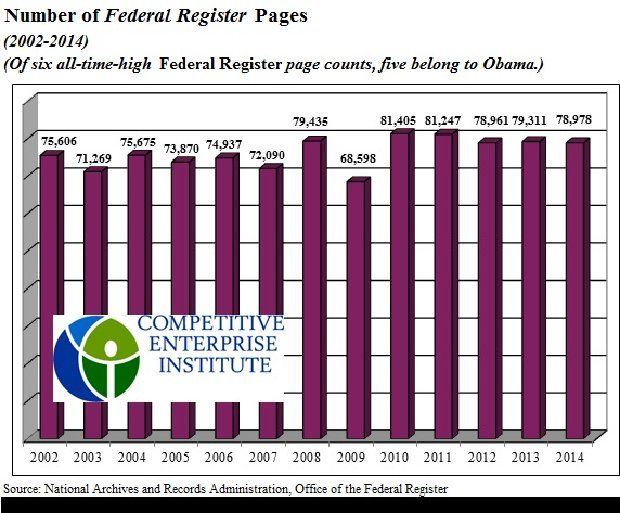 The pace of agencies issuing new rules and regulations has hit a record high under President Obama, whose administration's rules have filled 468,500 pages in the Federal Register. And, according to the Competitive Enterprise Institute, the president is poised to unleash another 2,375 new rules on American businesses without first giving Congress an up or down vote. CEI's Clyde Wayne Crews, vice president for policy, told Secrets Wednesday that of the top six biggest Federal Register page ...