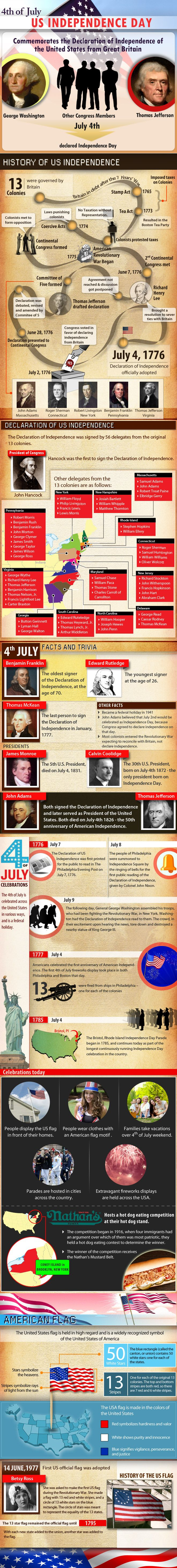 A fun infographics about the 4th of July, Explore the history behind July 4th, flag, celebrations, facts and trivia.