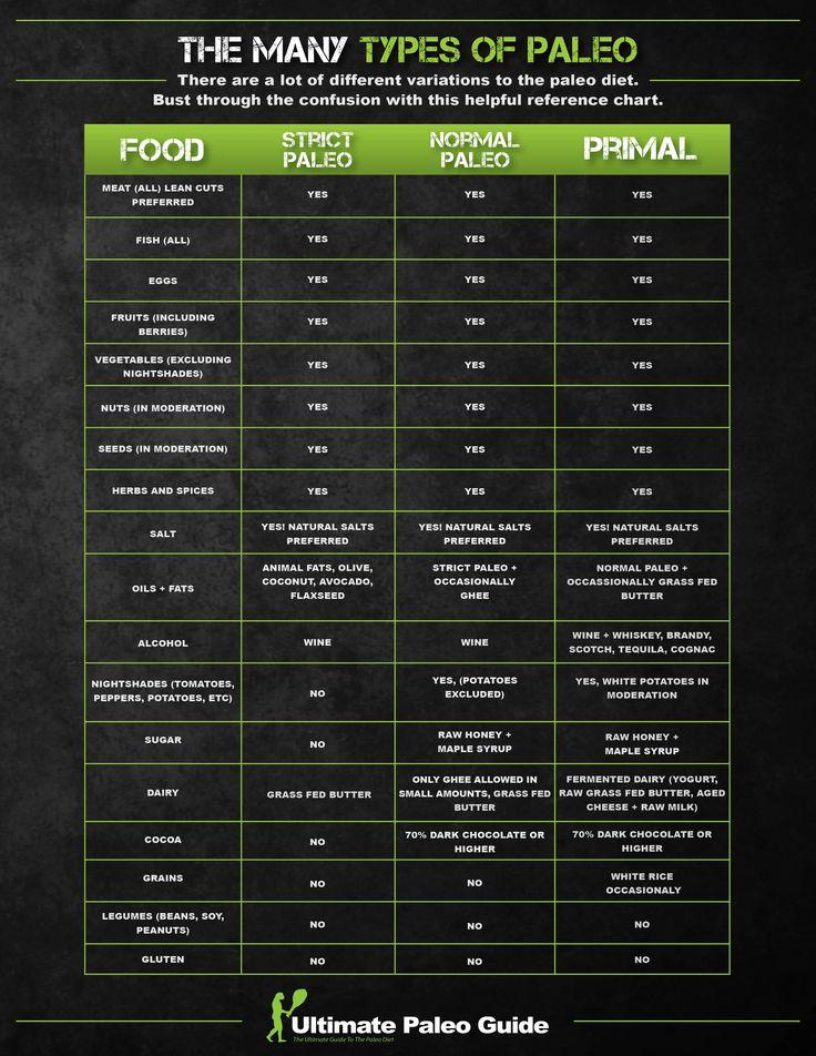 9 best primal blueprint images on Pinterest Food, Cooking recipes - fresh blueprint primal diet