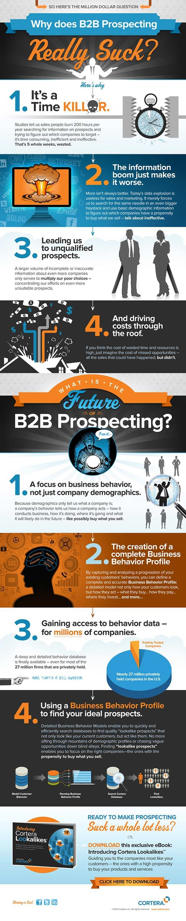 4 Reasons Why B2B Sales Prospecting Sucks And How to Make it Suck Less #cortera