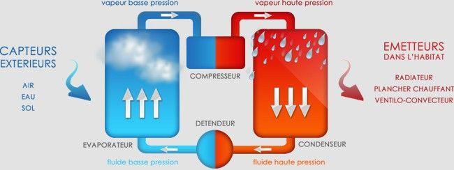 Découvrez le fonctionnement d'une pompe à chaleur. Il existe trois sources naturelles différentes pour les pompes à chaleur : Air extérieur : pompes à chaleur air-air, pompes à chaleur air-eau. Eau : pompes à chaleur eau-eau, pompes à chaleur sol-eau. Sol : pompes à chaleur sol-air et sol-sol.