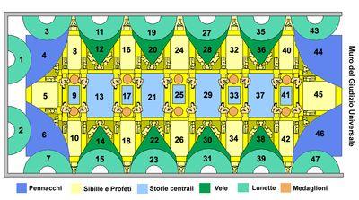 Lo schema della Cappella Sistina si può così riassumere: 1.nella parte centrale sono dipinte nove storie tratte da Episodi dalla Genesi; 2. ai lati vi sono figure di Ignudi che sostengono medaglioni con Scene dal Libro dei Re; 3.contornano la parte centrale le Sibille e i Profeti; 4. al di sotto di essi, nelle vele e nelle lunette, sono raffigurati gli Antenati di Cristo; 5. nei quattro pennacchi posti agli angoli ci sono alcuni Episodi di Salvezza tratti dall'Antico Testamento.
