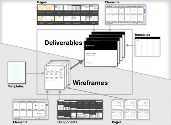 A documentation system to produce #wireframes, maps, flows, storyboards, plans, style guides, specs, usability testing reports, and prototypes too! #EightShapes Unify