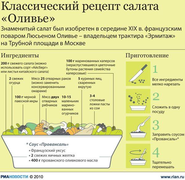 ИНФОГРАФИКА: Настоящий рецепт салата от Люсьена Оливье