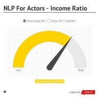 Chart: NLP For Actors - Income Ratio