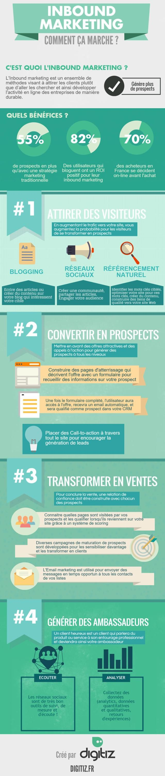 Infographie Inbound marketing                                                                                                                                                                                 Plus