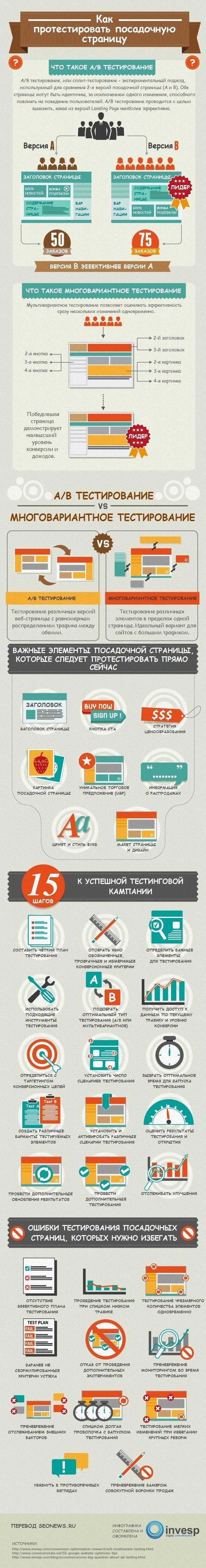 Инфографика: Как протестировать посадочную страницу