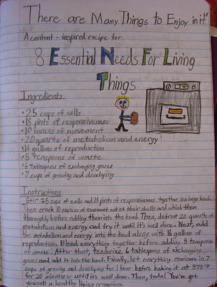 Writing Across the Curriculum: Resources