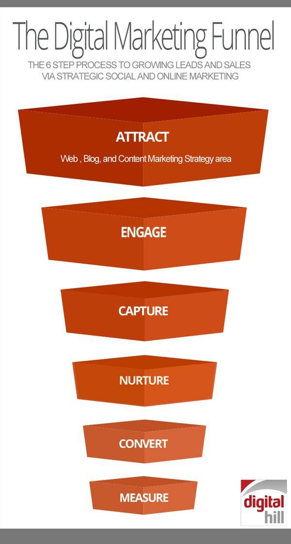 Top 25+ best Digital marketing plan ideas on Pinterest