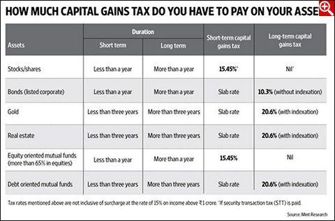 Tax & Capital Gains