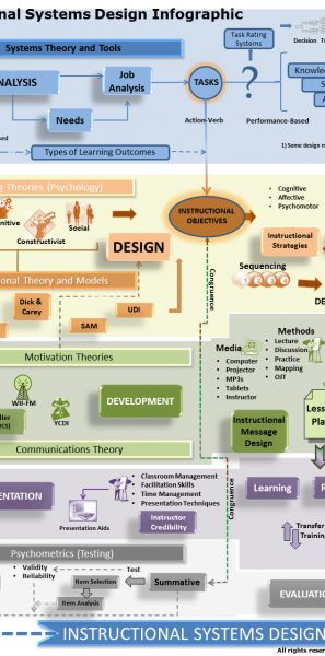 70 Best Instructional Design Images On Pinterest Learning Gym And