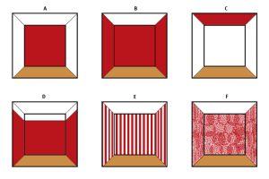 Wandfarben beeinflussen die Raumwahrnehmung: (A) eine farbige Wandseite zieht den Raum in die Breite; (B) helle Deckenfarben weiten den Raum; (C) dunkle Decken drücken auf den Raum; (D) oberer Streifen der Wand in der Deckenfarbe weitet den Raum; (E) vertikale Streifen strecken den Raum; (F) Muster verkleinern den Raum