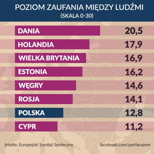 W Polsce zaufanie między ludźmi należy do najniższych w Europie. To z powodu braku silnych więzi społecznych trudno nam ze sobą współpracować, angażować się obywatelsko czy zrzeszać we wspólnej sprawie. Zmieńmy to Razem!  http://partiarazem.pl/