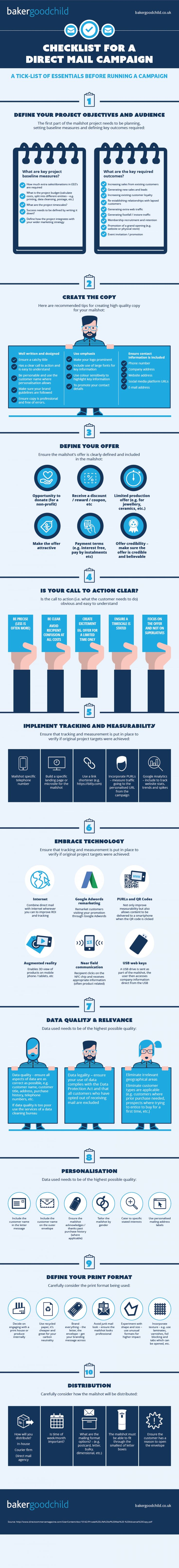Checklist for a direct mail campaign Infographic                                                                                                                                                                                 More