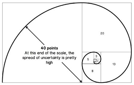 """The modified Fibonacci used in Planning Poker shown with the """"Golden Spiral' visual - AxisAgile.com.au"""