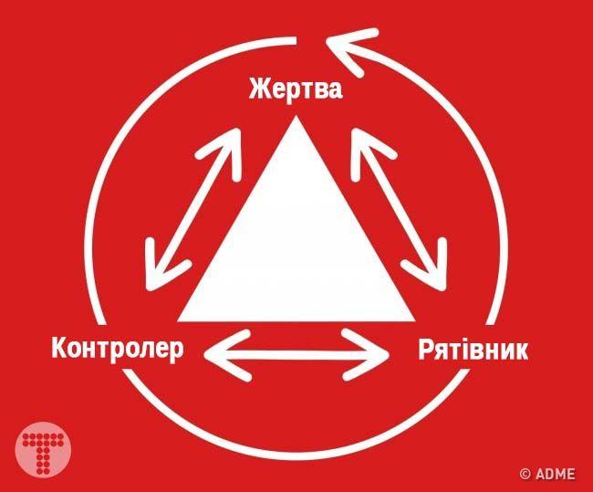 Трикутник Карпмана — це найпоширеніша модель взаємин між людьми. Вперше описав її класик трансактного аналізу Стівен Карпман в 1968 році. Люди маніпулюють одне одни…