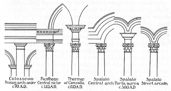 types of roman architecture, inspiration for the