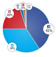 Etat des lieux des partages sur les différents réseaux sociaux en 2013