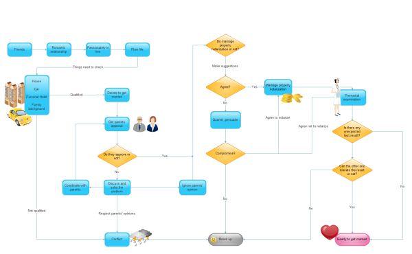 get married flowchart template flowchart flow chart