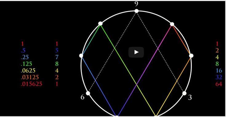 Ancient Knowledge – Number 9 Code, Vortex Math, Flower of Life, Fibonacci, Time, 432Hz | Peter Micahael Horttanainen