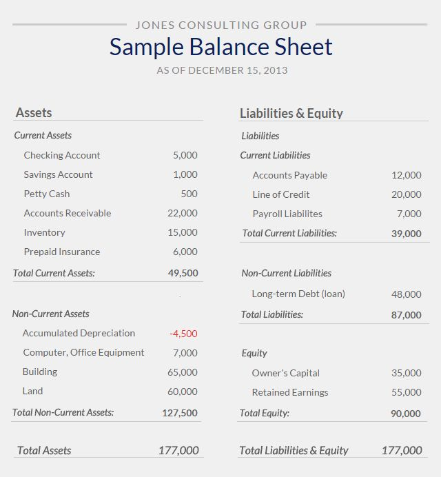 Balance Sheet Template Example Balance Sheet Sample From Small Business  Free Balance Sheet Template