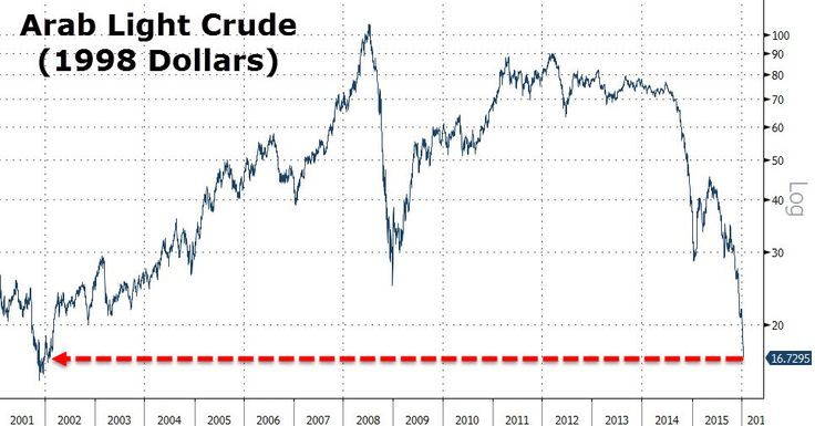 The 'Real' Price Of Oil Is Below $17 | Zero Hedge