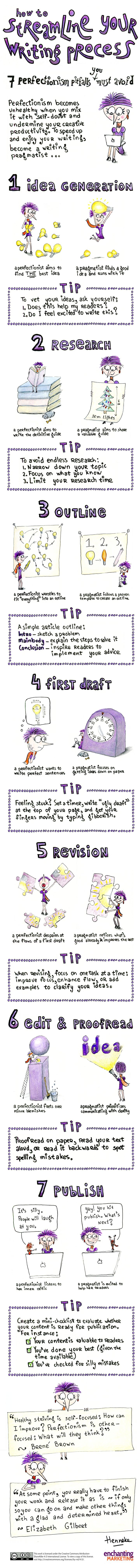 How to Streamline Your Writing Process: 7 Perfectionism Pitfalls