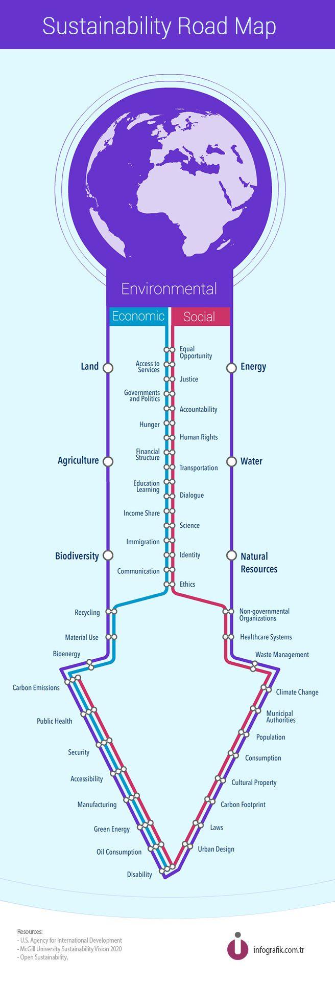 Sustainability Road Map #infographics #sustainability