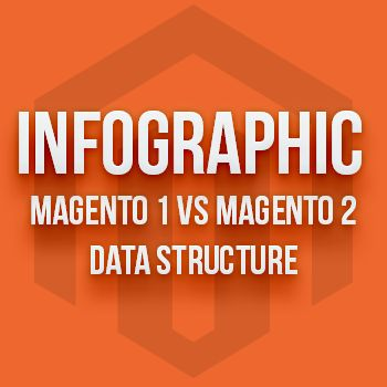 [Infographic] Ultimate comparison between Magento 1 vs Magento 2 database structure