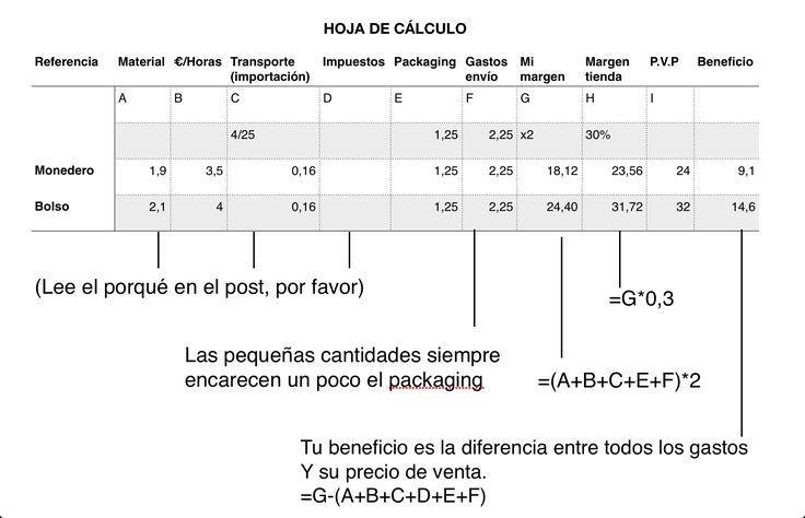 calcular el precio de tus productos