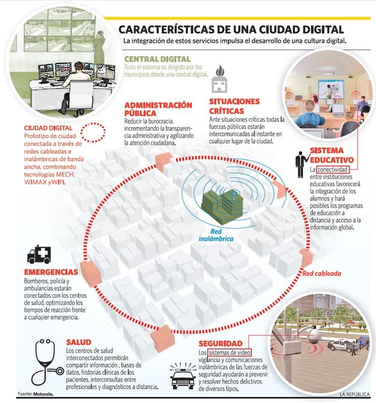 Características de una ciudad digital vía #alfredovela