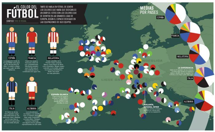 The Colors of European Football