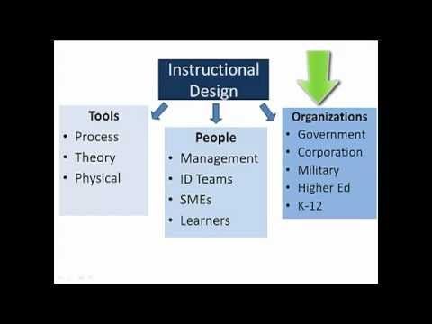 What is Instructional Design? via Dr. Joel Gardner