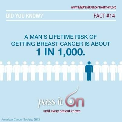 breast cancer life time risk