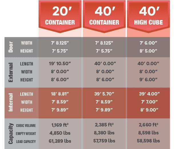 Shipping Container Dimensions Chart Shipping Container Dimensions Cargo Containe In 2020 Container Dimensions Shipping Container Dimensions Shipping Container