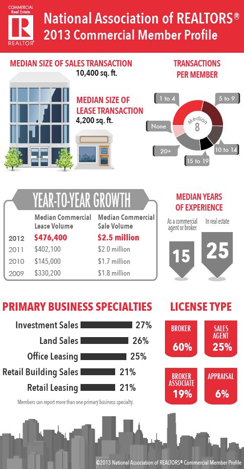Commercial Member Profile Infographic | realtor.org