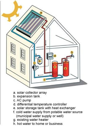 21 best images about solar hot water system on pinterest for What is the best heating system for a house