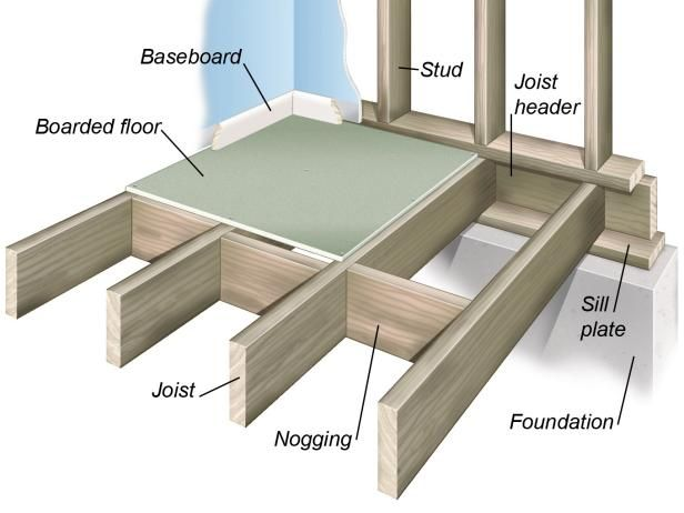 DIYNetwork.com explains how wood floors are built and what materials are commonly used in their construction.