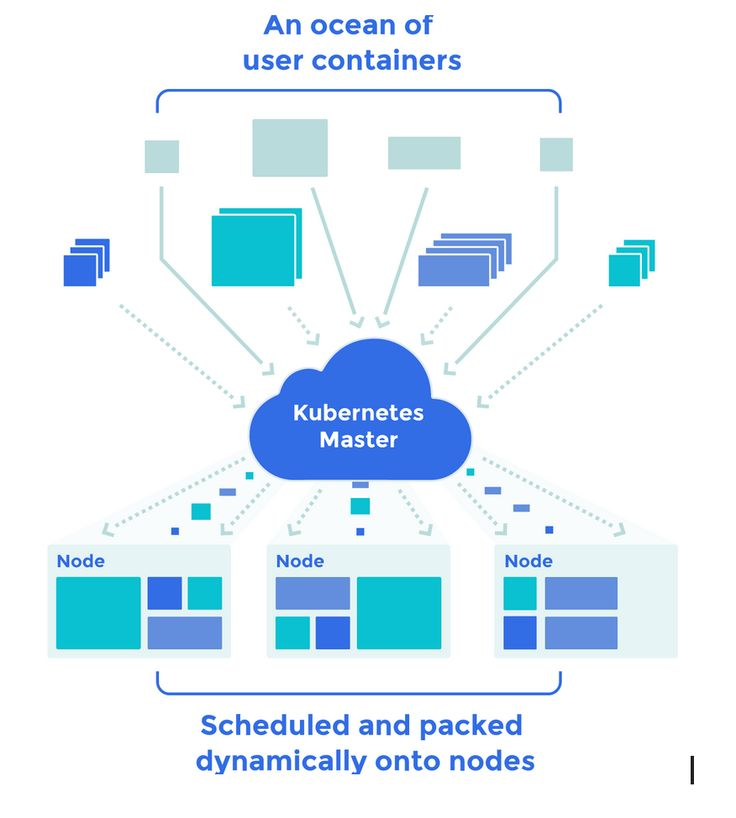 kubernetes docker container orchestration