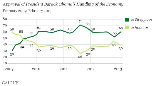 Obama Rated Highest on Foreign Affairs, Lowest on Deficit  Specific issue ratings are largely unchanged from last year