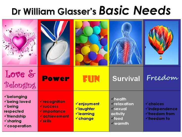 """Glasser's basic needs. Could word more child friendly...and ask kids to show what is motivating them to do certain things. Less confrontational than """"why did you do that?"""""""