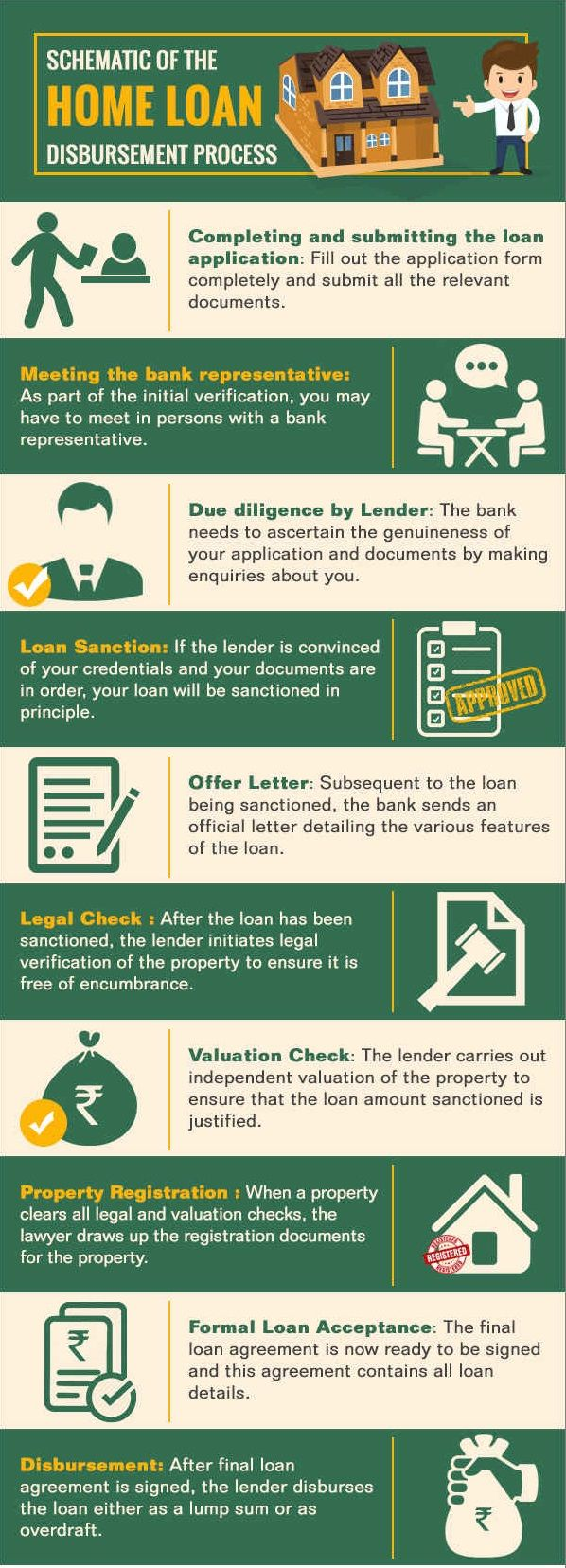 how to get the best home loan rate