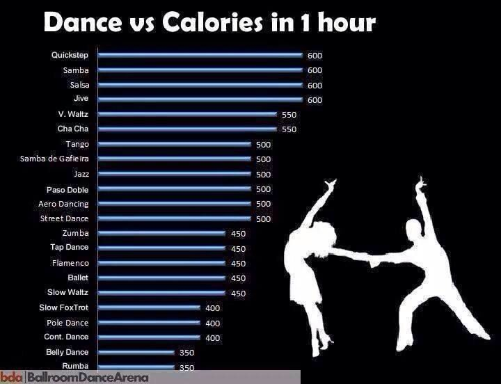 Burning calories when dancing