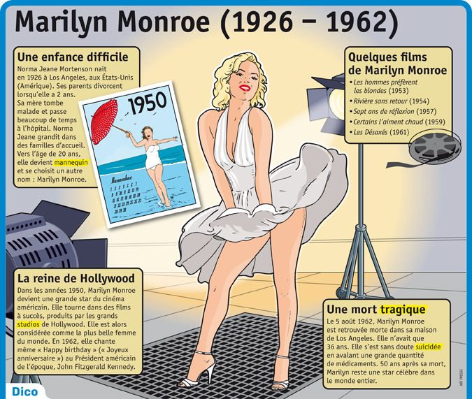 Fiche exposés : Marilyn Monroe (1926 – 1962)