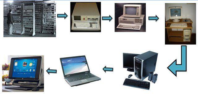 Evolucion Del Computador A Traves Del Tiempo Computadoras Pantalla De Pc Informatica
