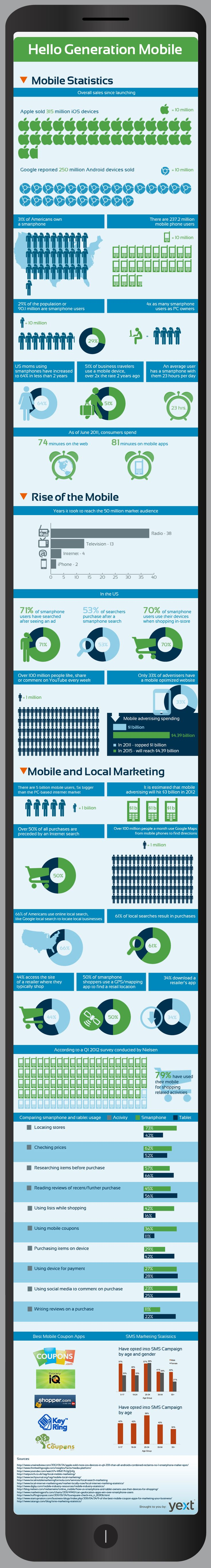 Who knew there were so many mobile users. Here are some interesting stats for local businesses.