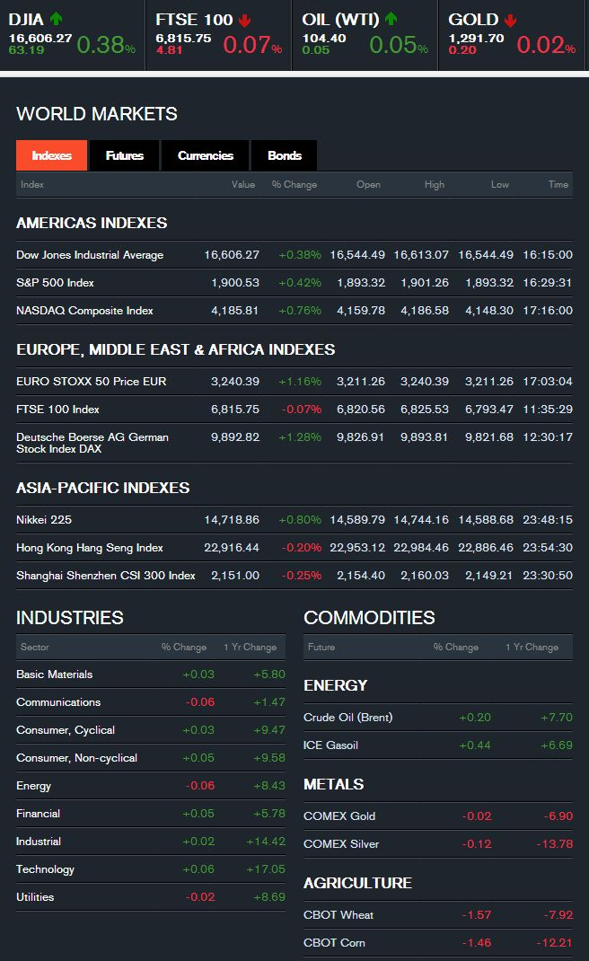 World #Market #Index