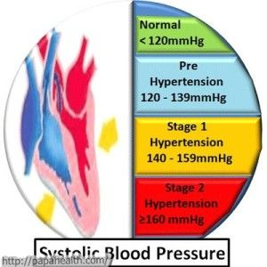 17 Best Images About Hypertension Or High Blood Pressure