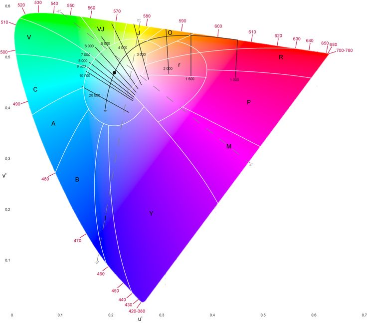 the International Commission on Illumination (CIE) defined the Lab color space which aims to attain so called perceptual uniformity
